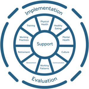 AHPD guidelines: the wheel of best practice