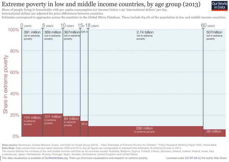 A graph showing the proportion of people living in extreme poverty in low and middle income countries by age group