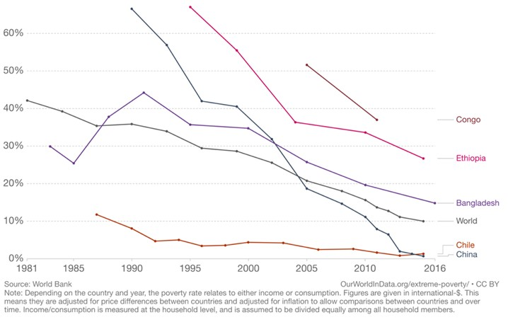 A graph appearing to show declining world extreme poverty levels between 1981 and 2016
