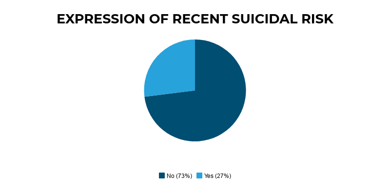 The figures shows the majority, 73%, of children and young people who died by suicide had not expressed recent suicidal ideas.