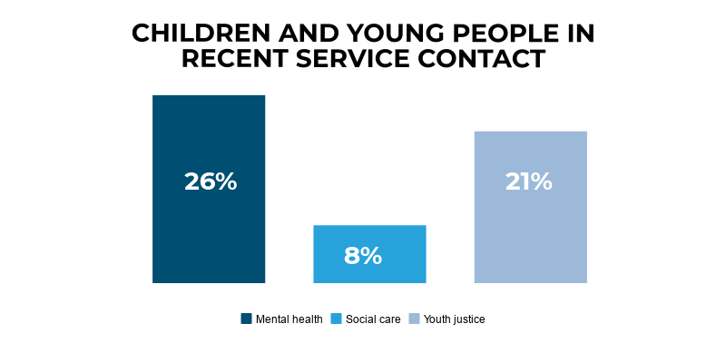 The figure shows 26% of young people who died by suicide were in recent contact with mental health care, 8% with social care or local authority services, and 21% with youth justice or the police.