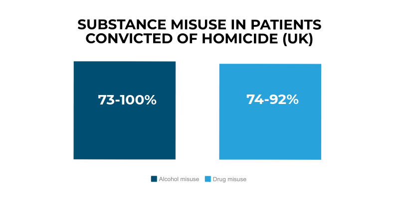 The figure shows between 73% of patients convicted of homicide in England and 100% in Northern Ireland had a history of alcohol misuse, and between 74% in Wales and 92% in Scotland had a history of drug misuse.