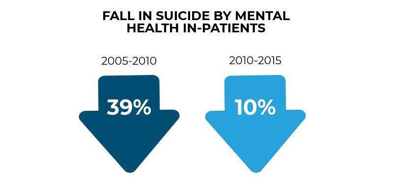 Figure shows the fall in suicide rates by mental health in-patients. From 2005-2010, 39% and from 2010-2015, 10%.