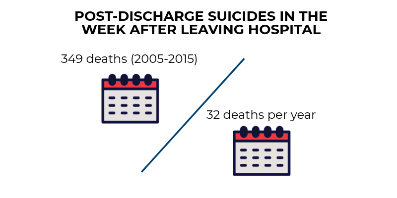 The figure shows in England, in the first week after leaving hospital 349 deaths occurred, an average of 32 per year.