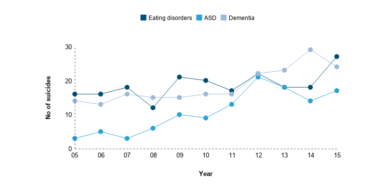 The number of suicides with a diagnosis of eating disorder, autistic spectrum disorder or dementia has risen.