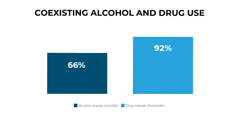 The figure shows 66% of patients with personality disorder who took their own life had a history of alcohol misuse, and 92% of patients with personality disorder who were convicted of homicide had a history of drug misuse.