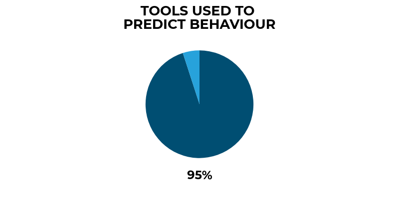 Tools used to predict behaviour