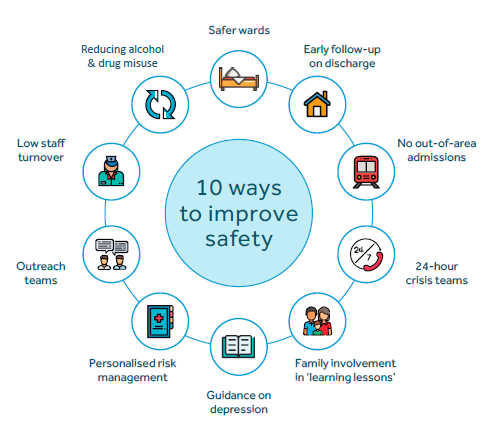 Graphic representing ten ways to improve safety.