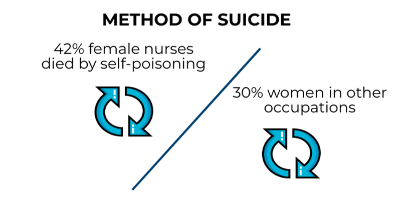% of female nures died by self-poisining