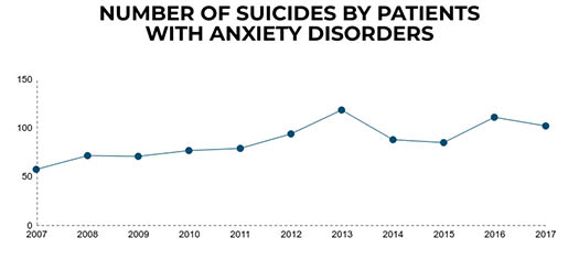 Graph showing the number of suicides by patients with anxiety disorders.