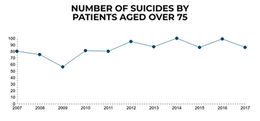 Graph showing the number of suicides in patients aged 75 and over.