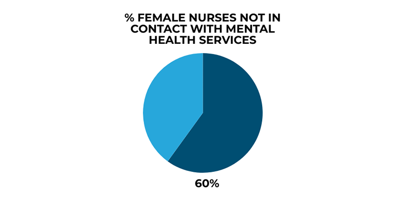 % Female Nurses not in contact with Mental Health Services