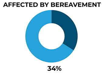 A chart showing 34% of men in our study appear to have been affected by bereavement.