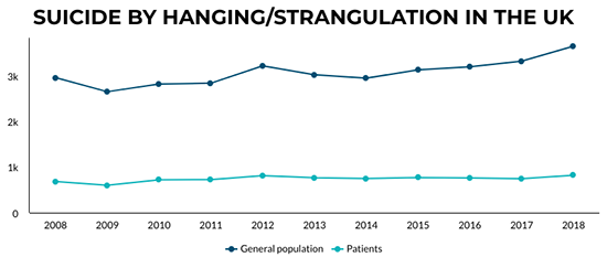 A graph showing a continuing increase in the number of deaths by hanging/strangulation among patients under mental health care.