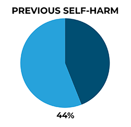 A pie chart showing 44% of men in mid-life who died by suicide had previously self-harmed.