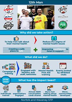 12th Man infographic