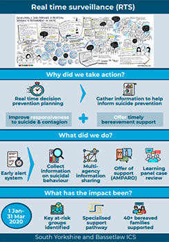 Real-time surveillance infographic