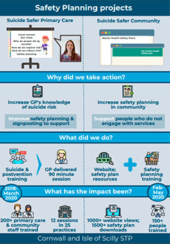 Suicide Safer Primary Care and Suicide Safer Community projects infographic