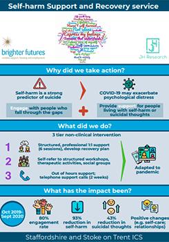 Self-harm service infographic