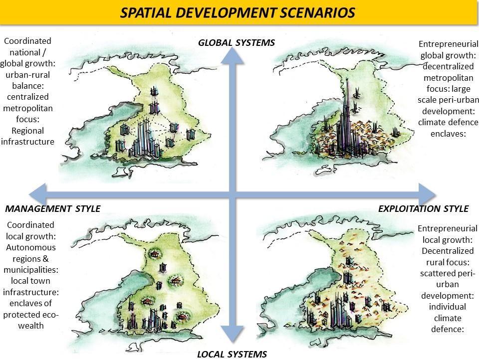 Slide of scenarios